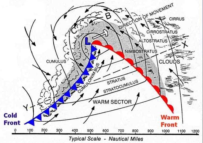 Cold Front Wind Diagram Circuit Connection Diagram