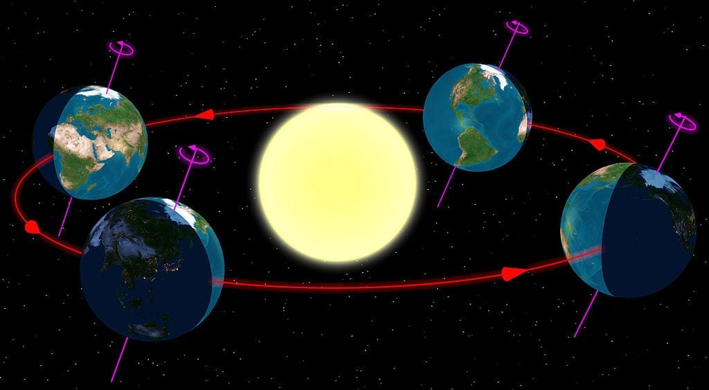 The tilt of the Earth as it moves around the sun.