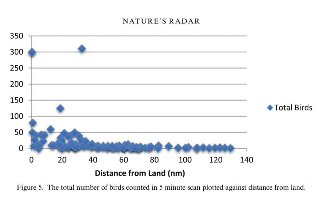 Distance from land graph