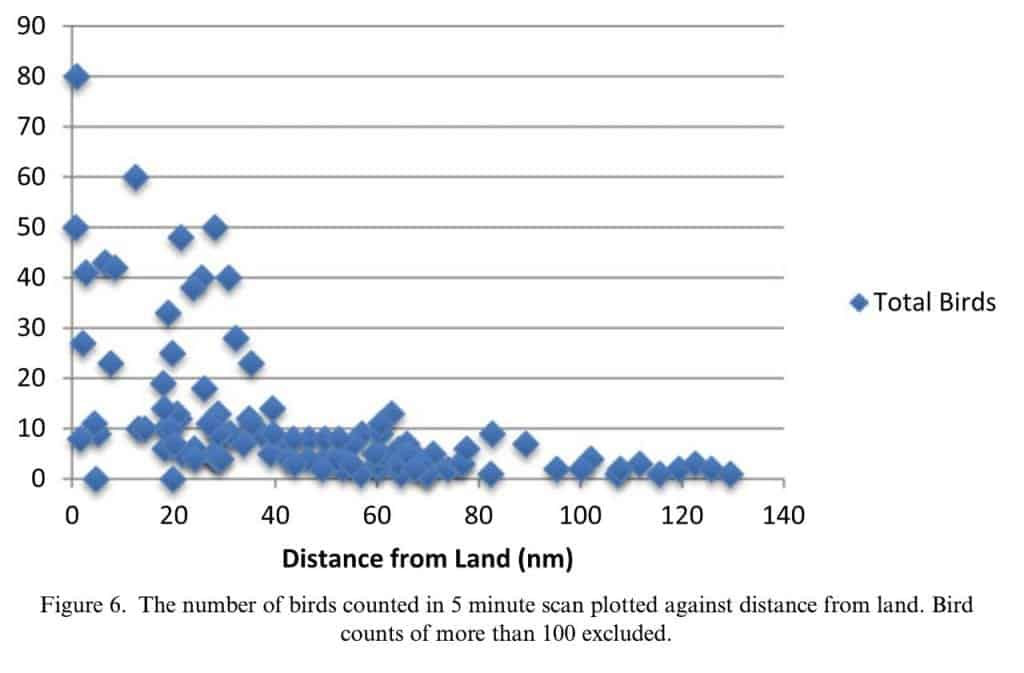 graph showing number of birds spotted