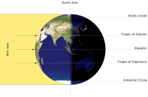 Equinox diagram